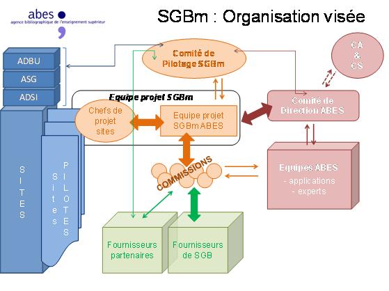 sgbm-organisation-humaine